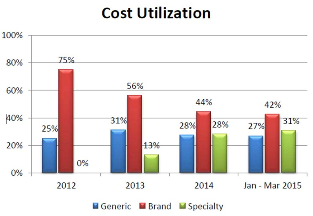 Cost Utilization
