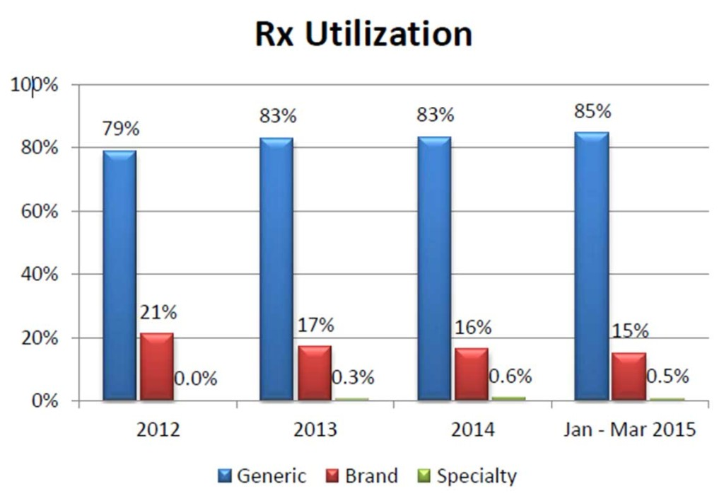 Rx Utilization Chart