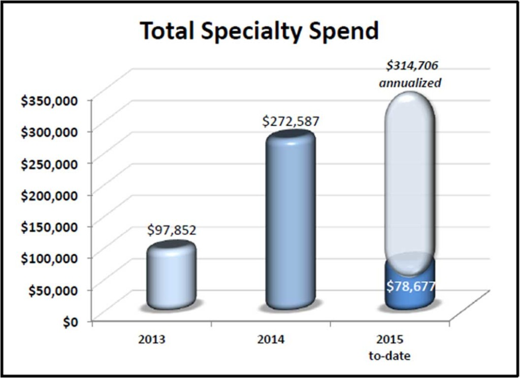 Reporting_TotalSpecialtySpend